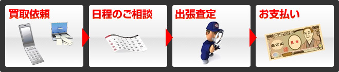1.見積もり依頼→2.現地へお伺いします→3.その場で査定→4.見積書提出→5.買取成立→6.お支払